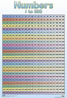 Square Root Chart 1 To 500 Numbers 1 500 Front Numbers 501 1000 Back Double Sided