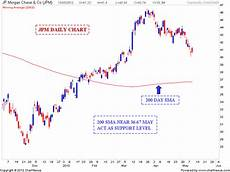 Jp Morgan Stock Chart Stock Market Chart Analysis Jp Morgan Chase Support Levels