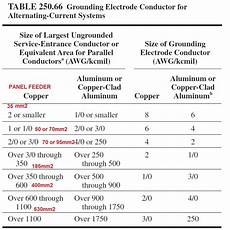 Grounding Conductor Size Chart Grounding And Lightning Protection As Per Nfpa 780 Amp 70