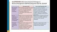 New Revenue Recognition Standard New Revenue Recognuition Asu 2014 09 Part 4 Youtube