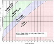 Bsa Weight Chart Graph Of Weight Status By Body Mass Index Bmi