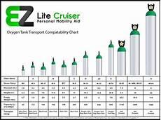 Oxygen Bottle Size Chart Ez Lite Cruiser Oxygen Tank Bag Power Wheelchair
