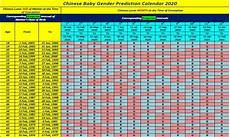 Chinese Predictor Chart 2019 Chinese Birth Calendar 2020 Printable Template Chinese