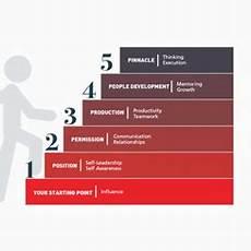 Level 5 Leadership The 5 Levels Of Leadership