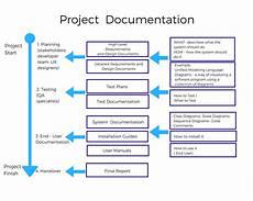 Database Management Systems Designing And Building Business Applications Pdf Technical Documentation In Software Development Altexsoft