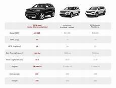 Jeep Wrangler Model Comparison Chart Great Compare Jeep Grand Cherokee Models