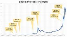 Bitcoin Price History Chart A Historical Look At The Price Of Bitcoin Bitcoin 2040