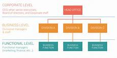 Corporate Level Strategy Strategy Levels And How To Apply Them In Your Business