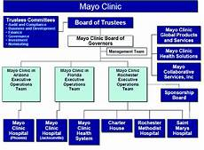 Mayo Clinic Growth Chart Organizational Chart Of Leadership At The Mayo Clinic The