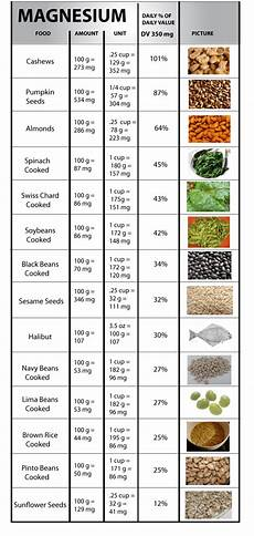 Magnesium In Foods Chart Magnesium Mind Body And Food