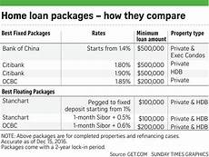 Compare Interest Rates Home Loan Should I Refinance My Housing Loan 10 Things To Consider