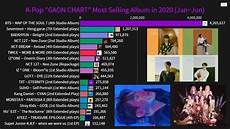 Gaon Album Chart K Pop Quot Gaon Chart Quot Most Selling Album In 2020 January