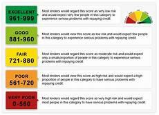 Experian Credit Score Range Chart Experian Credit Score Chart Credit Score Chart Credit