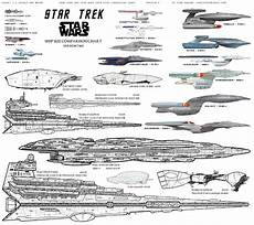 Ship Size Comparison Chart Federation Fleet Vs Empire Fleet Vs Imperial Navy