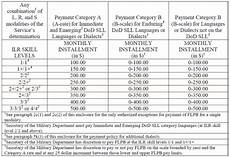 Navy Flpp Pay Chart 2017 Army Reserve Pay Table 2017 Brokeasshome Com