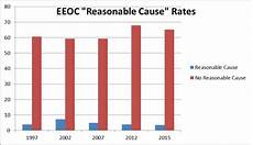Eeo Process Chart Numbers Eeoc Hopes You Won T Notice Eeo Solutions