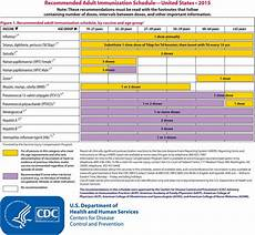 Cdc Immunization Chart Acip Releases Recommended Immunization Schedule For