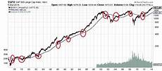 Cape Index Chart Two Most Important Charts On Stocks You Will See This Year