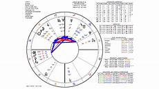 Professional Birth Chart Reading Reading Birth Charts With Annual Profections