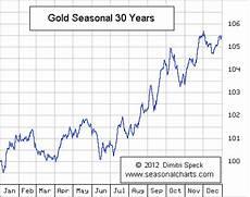 Gold Seasonal Chart 30 Years Gold Silver Seasonal Charts Bullion Directory