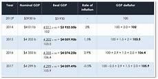Formula For Nominal Gdp Ib Economics Calculating Gdp Ib Economics