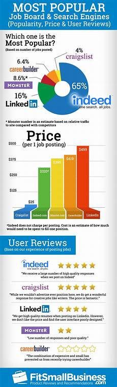 Job Board Job Boards Price Popularity And User Reviews Infographic