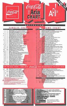 Uk Album Charts 1995 Chart Beats 25 Years Ago This Week March 19 1995