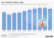 Travel Percentage Us Tourism Statistics Us Tourism Decline Visit Us Campaign