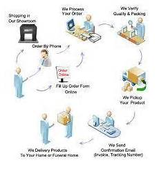 Order Processing Purchase Order Processing In India