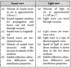 Difference Between Sound Wave And Light Wave Form 5 Physics Chapter 1 1 6 Comparison Between Sound