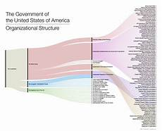 Us Government Org Chart Us Government Organizational Chart Smart Hive