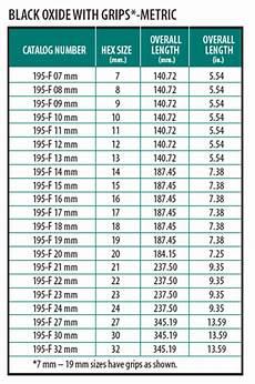 Metric Socket Size Chart Metric And Standard Socket Size Chart Car Interior Design