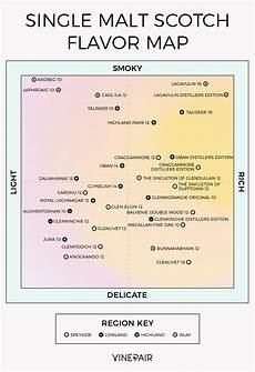 Malts Chart The Ultimate Single Malt Whisky Flavor Map Infographic