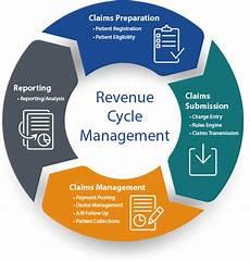 Revenue Cycle Management Flow Chart Pdf Revenue Cycle Management Medical Practice Partners