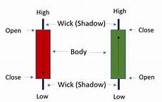 How To Analyse Candlestick Chart Complete Candlestick Guide How To Read Candlestick Chart