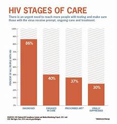 Stage Chart Only 3 In 10 Americans With Hiv Have Virus In Check Cdc