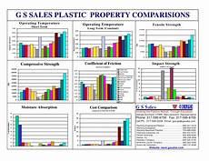 Plastic Uv Resistance Chart Mechanical Property Comparison Chart