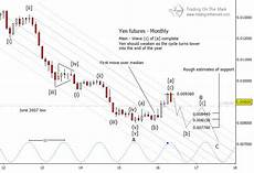 Japanese Yen Futures Chart Japanese Yen Wave Pattern Points To Coming Decline