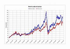 Oil Price 2018 Chart Annotated Chart Of Oil Prices Over 150 Years Energy