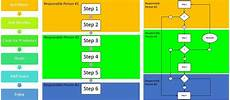 Processing Mapping Tools Essential Guide To Business Process Mapping Smartsheet