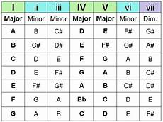C Major Guitar Chord Chart The Chord Guide Pt Iii Chord Progressions End Of The Game
