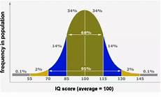 Mensa Iq Test Score Chart I Scored 128 On The Mensa Iq Test What Does That Say