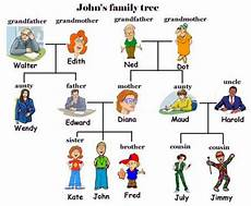 Different Types Of Family Tree Charts English Vocabulary Family Members And Different Types Of