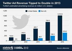 Twitter Chart Chart Twitter Ad Revenue Tipped To Double In 2013 Statista