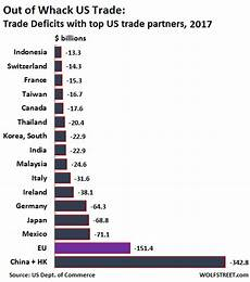 Us Trade Deficit Chart 2018 2017 Trade Deficit Worst Since 2008 Us Issues