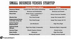What Are Startup Costs For A Small Business Want To Start A Small Business Or A Startup Understand