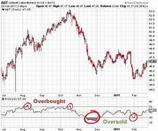 Overbought Oversold Chart The Relative Strength Index Rsi