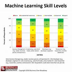 Different Skills Looking For Machine Learning Talent Among Data Scientists