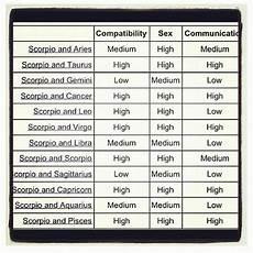 Leo Capricorn Compatibility Chart Scorpio Compatibility Chart Virgo Virgo Horoscope