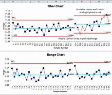Xbar And R Chart Excel X Bar R Chart Excel Average And Range Chart